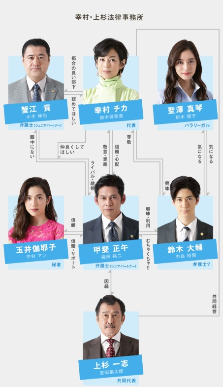 suits2相関図